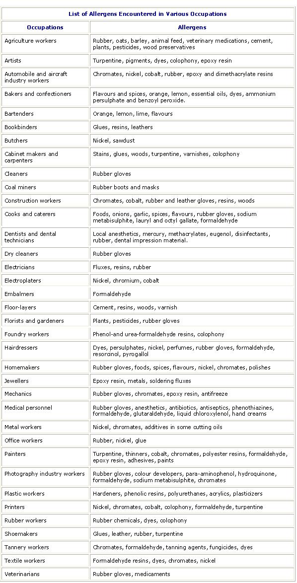 dermatitis and a list of allergens
