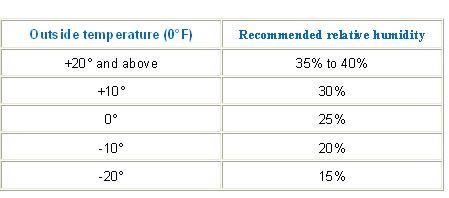 recommended indoor relative humidity with outside temperature to prevent dry skin
